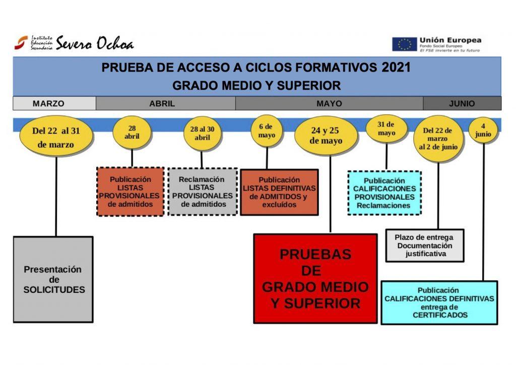 GRAFICOS-PRUEBA-CICLOS21_cast_m