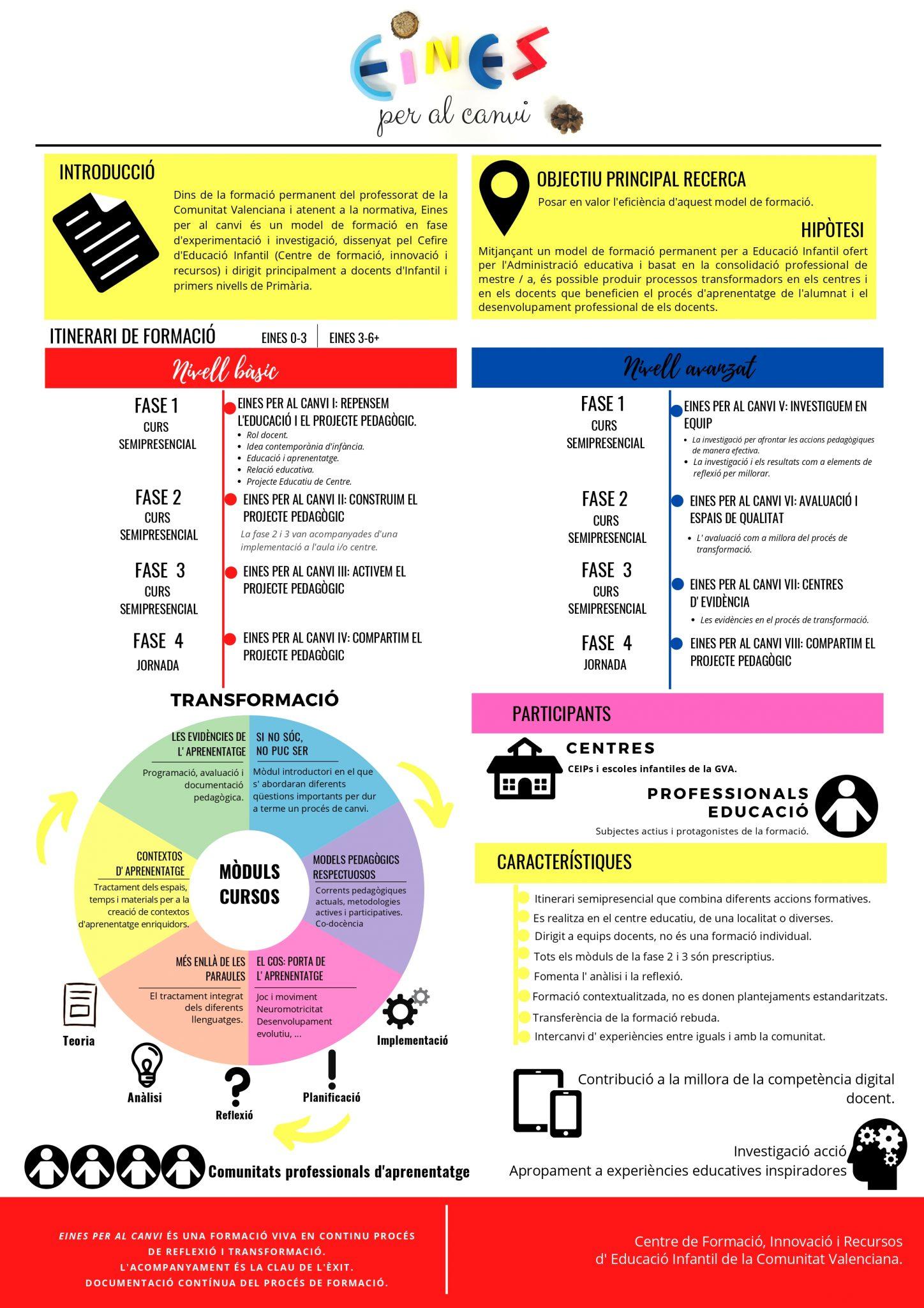 _PòSTER EINES PER AL CANVI-valencià_pages-to-jpg-0001