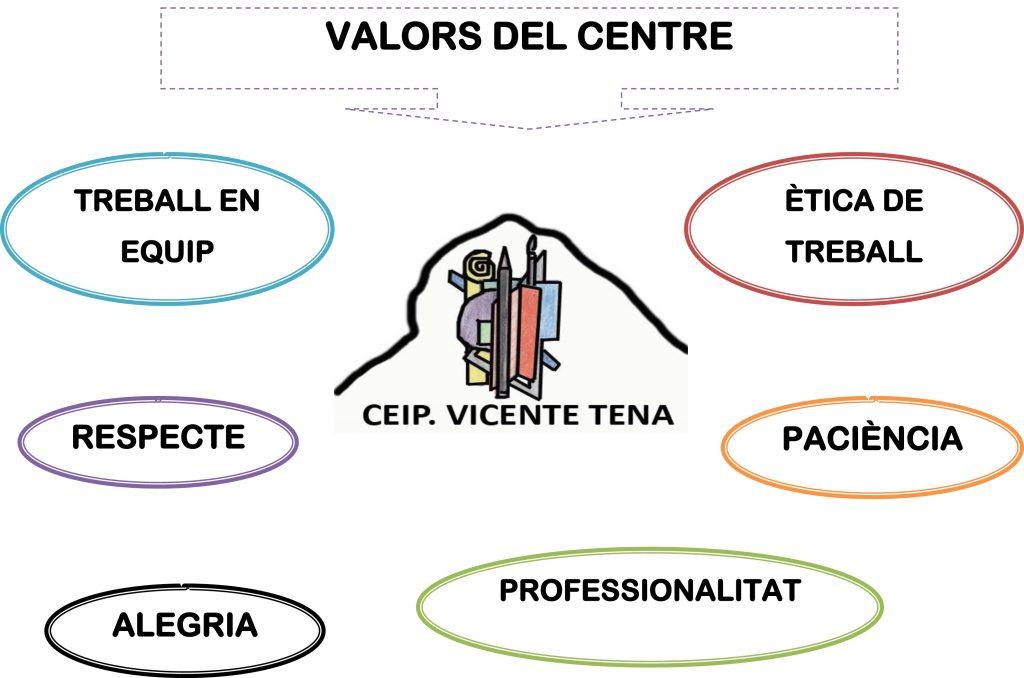 VALORS DEL CENTRE