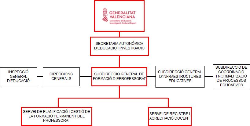 Organigrama-SGFP