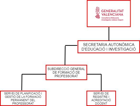organigrama(val)