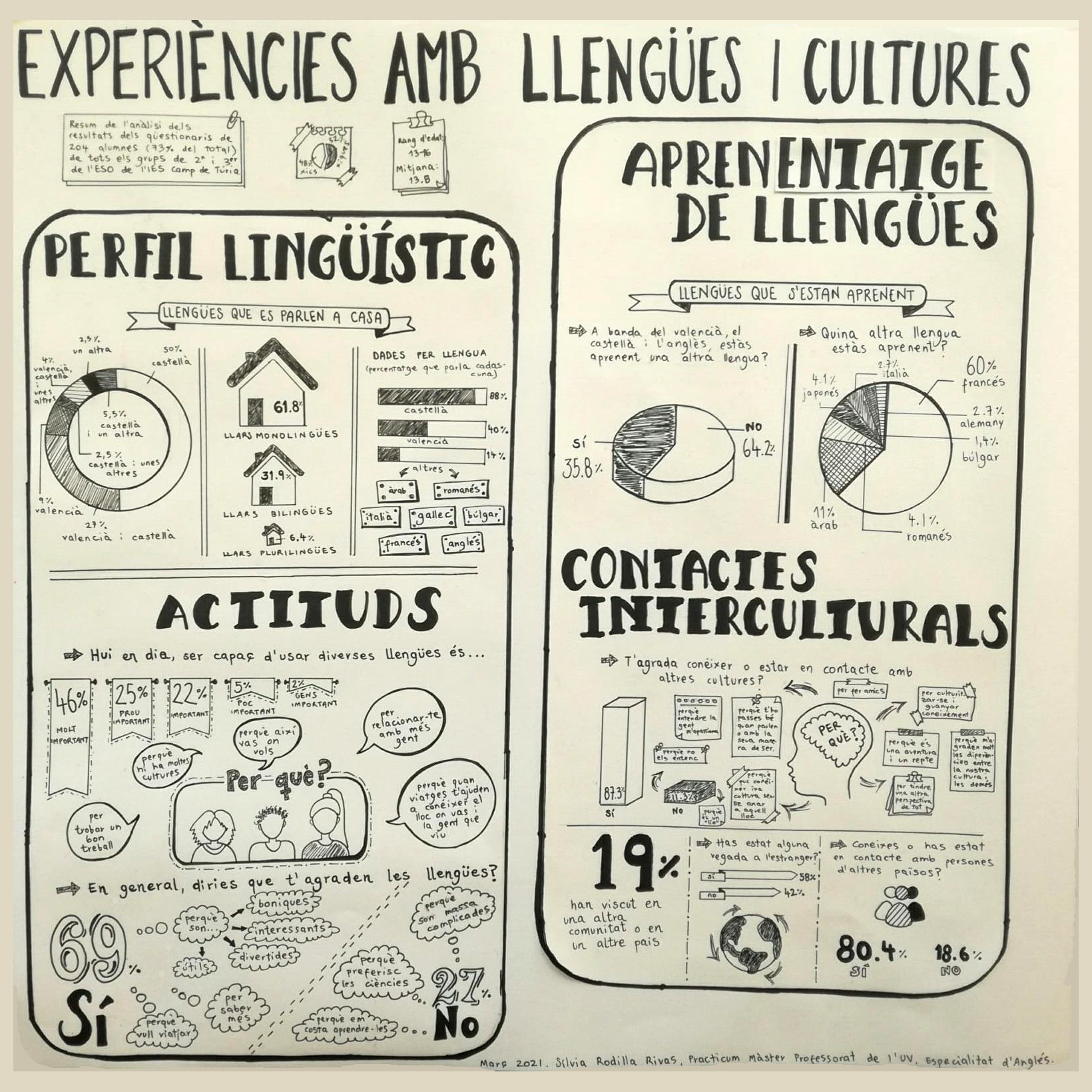 infografia_qüestionari_llengües_i_cultures