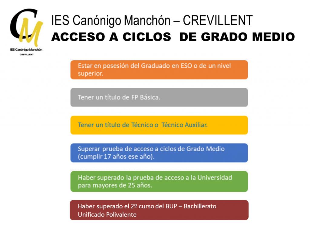 Requisitos de acceso a Grado Medio