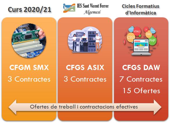 2021-CF-Contractacio