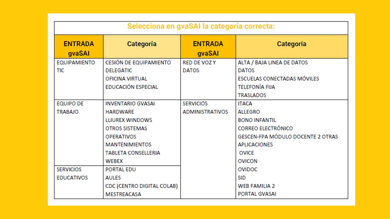 categorias sai_cas